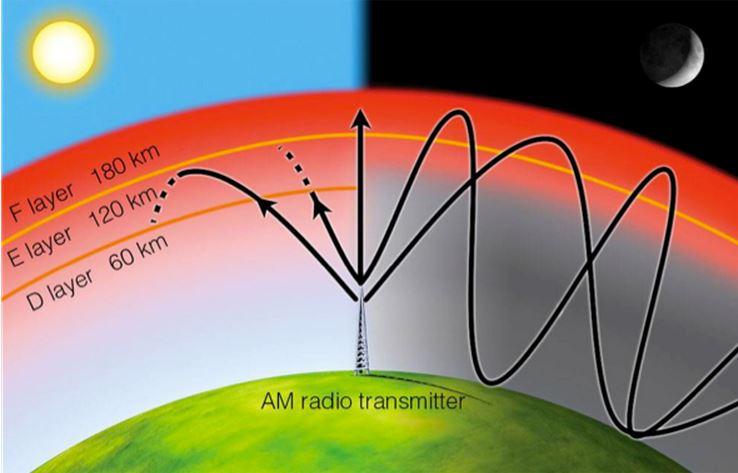 Haarp ionosphere